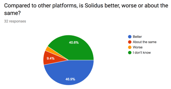 Compared to Other Platforms Is Solidus Better Or Worse Pie Graph
