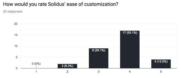 How Would You Rate Solidus's Ease of Customization Bar Graph