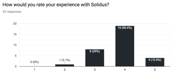 How Would You Rate Your Experience With Solidus Bar Graph